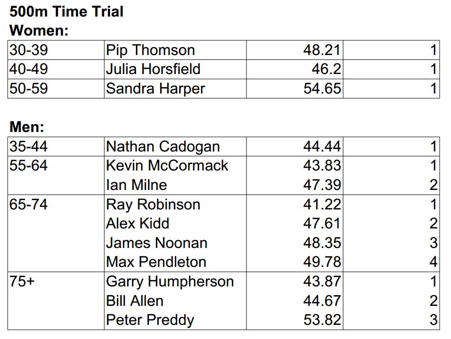 TT Results